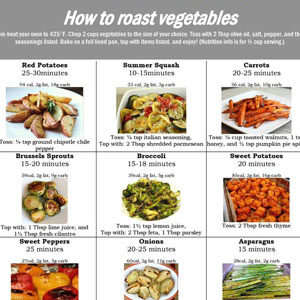 How to Roast Vegetables chart
