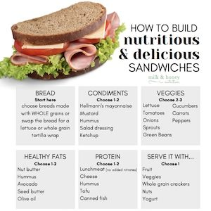 how to build nutritious and delicious sandwiches